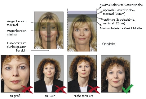 Größe und Ausrichtung eines biometrischen Passfotos